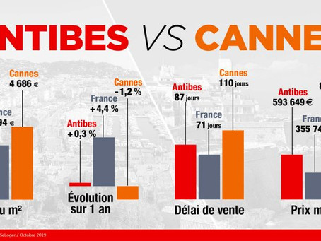Immobilier : Cannes vs Antibes