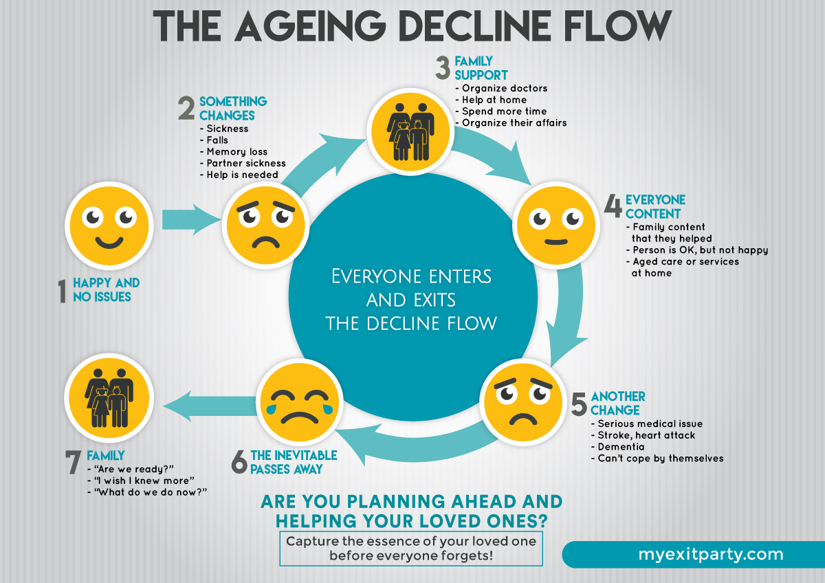 THE AGEING DECLINE