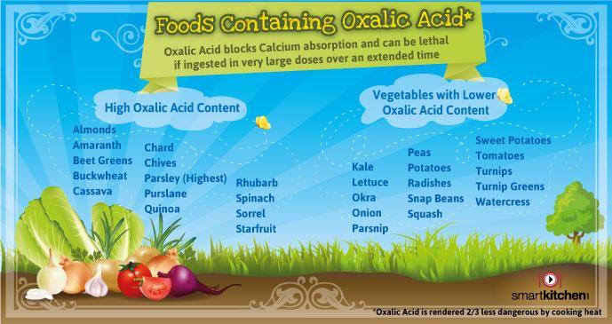 OXALIC ACID FOOD