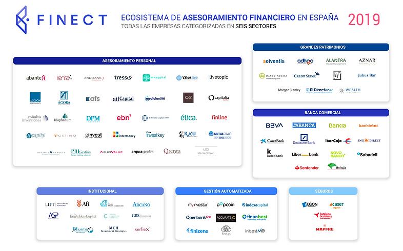 Ecosistema_asesoramiento_financiero_finect