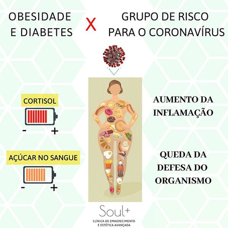 Obesidade e Diabetes X Grupo de Risco para  o CoronaVírus