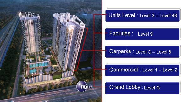 Building Distribution