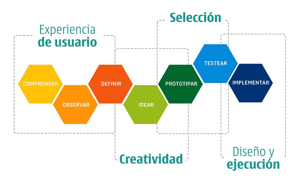 Design thinking se basa en la experencia del usuario, creatividad, seleccion , diseño y ejecucion