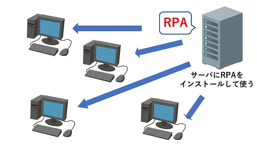 rpa シナリオ フローチャート