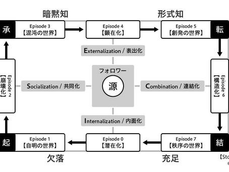 [掲載] Biz/Zine SECIモデルを両利きの経営に包摂する──第二創業の鍵となる、日本企業の「共同化」の原動力とは?