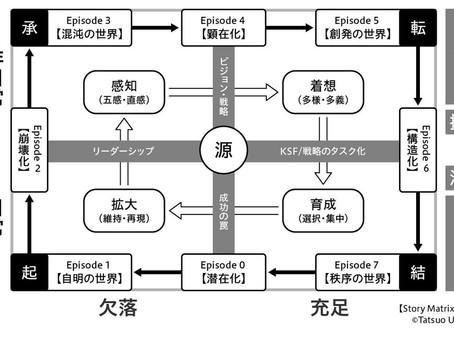 [掲載] Biz/Zine 「物語マトリクス」と「ダイナミック・ケイパビリティ」で理解する、日本企業の両利きの経営と第二創業とは