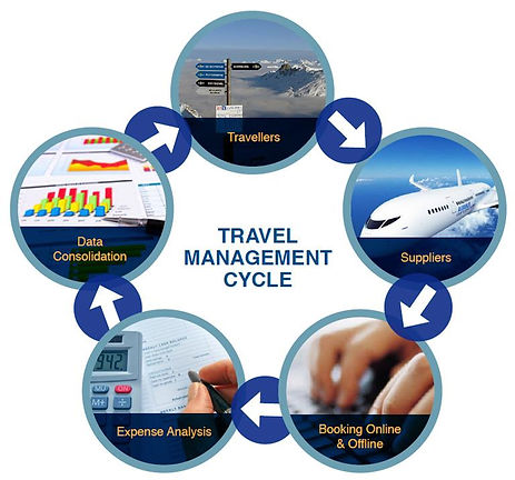 Travel Management Cycle.jpg