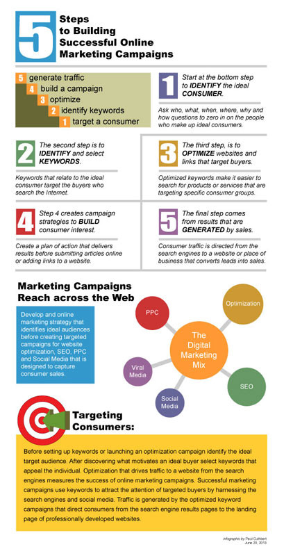 5-steps-to-Online-marketing-infographic.