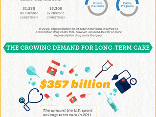 The Cost of Aging in America