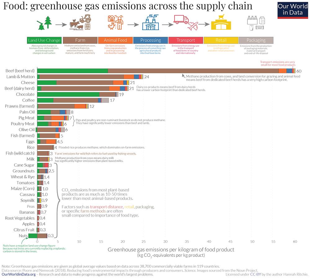 Emisi gas rumah kaca dari supply chain