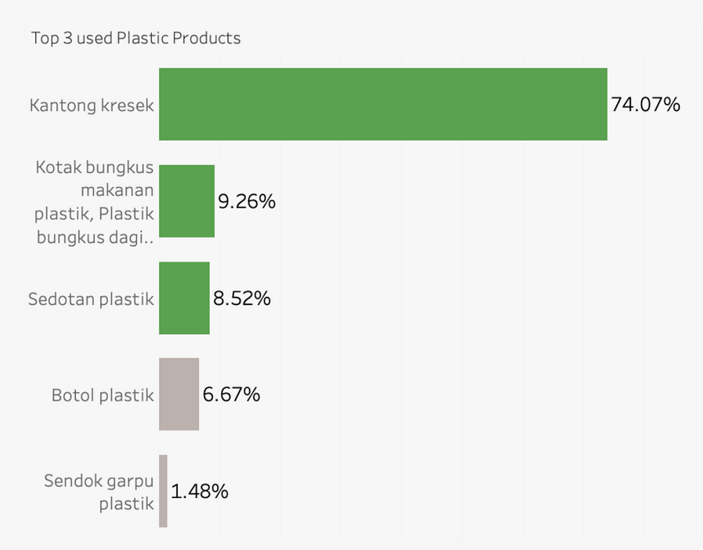 Top 3 used plastic products in Jabodetabek