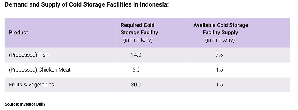 Indonesia lacks proper infrastructure, transport conditions and storage facilities