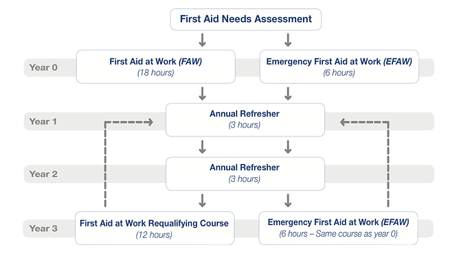 First Aid needs assessment, HSE's first aid recommendations