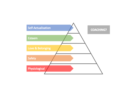 Where does Coaching fit into your Hierarchy of Needs?
