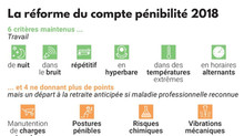CHANGEMENTS 2018 COMPTE PÉNIBILITÉ