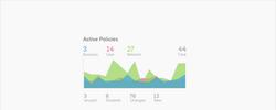 Monitoramento de políticas ativas