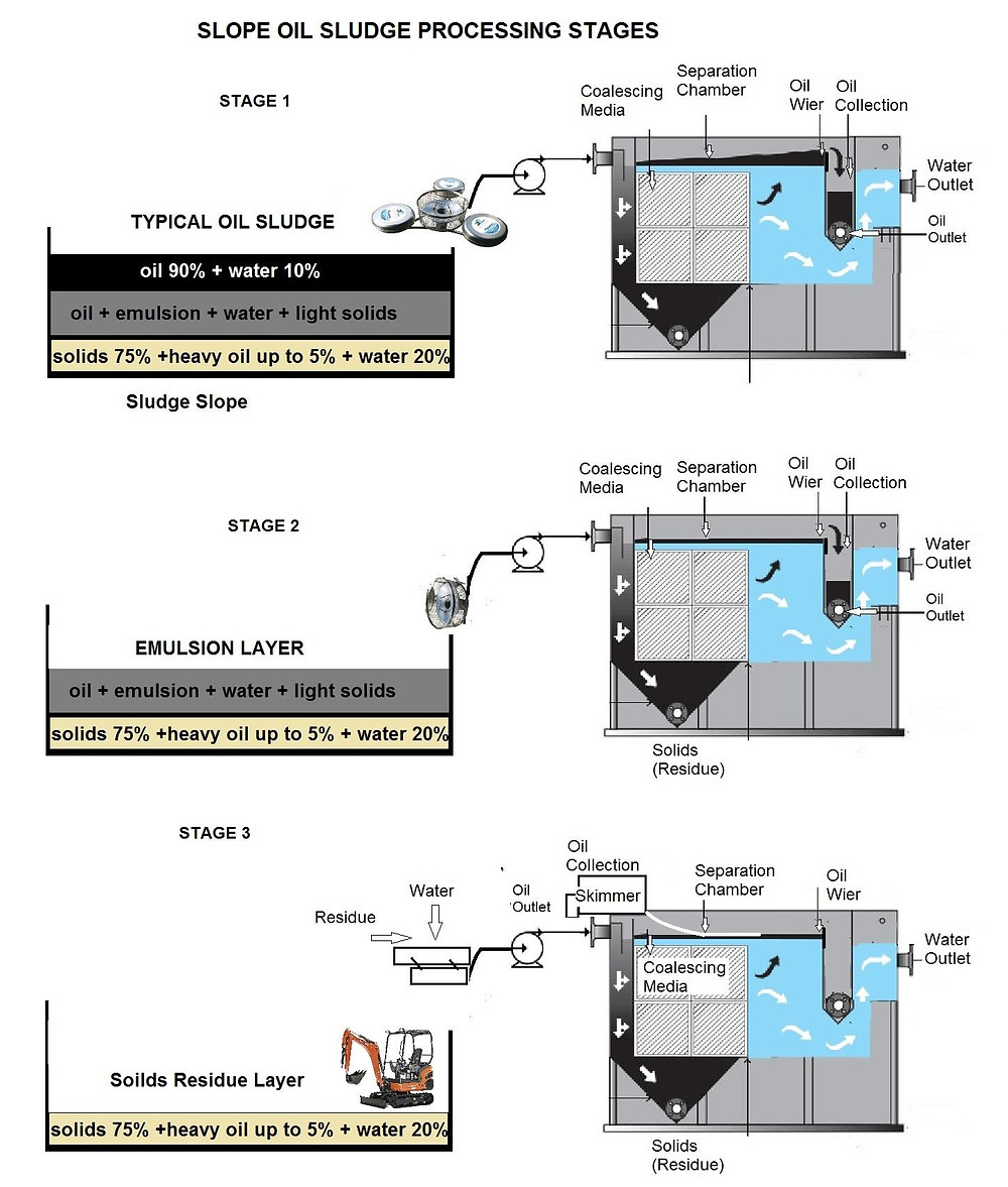 sludge processing and wastewater purification