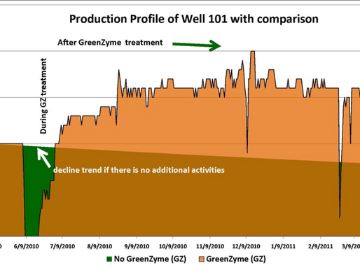 Oil Production Increased in Two test Wells in a Mature Oil Reservoir in Myanmar