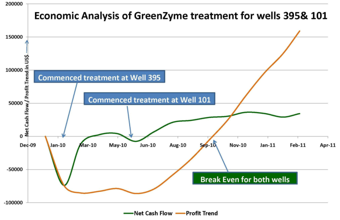 Economic Analysis of GreenZyme treatment for wells 395&101