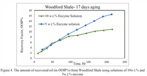Oil recovered from woodford shale using GreenZyme water based separator enzyme detergent