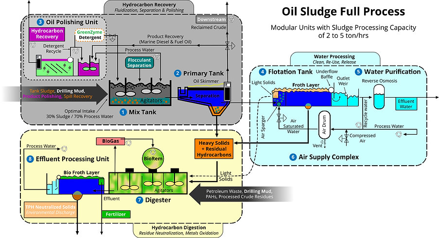 complex oil separaton and hydrocarbon residue remediation