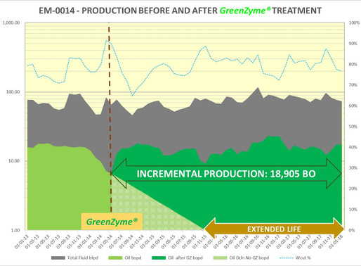 GreenZyme Restores Production in Well with Paraffin build-up for Additional 44 months of Production.