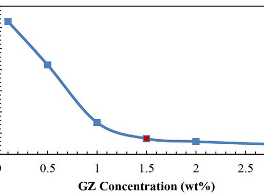 Enzyme Enhanced Oil Recovery EEOR: A Microfluidics Approach