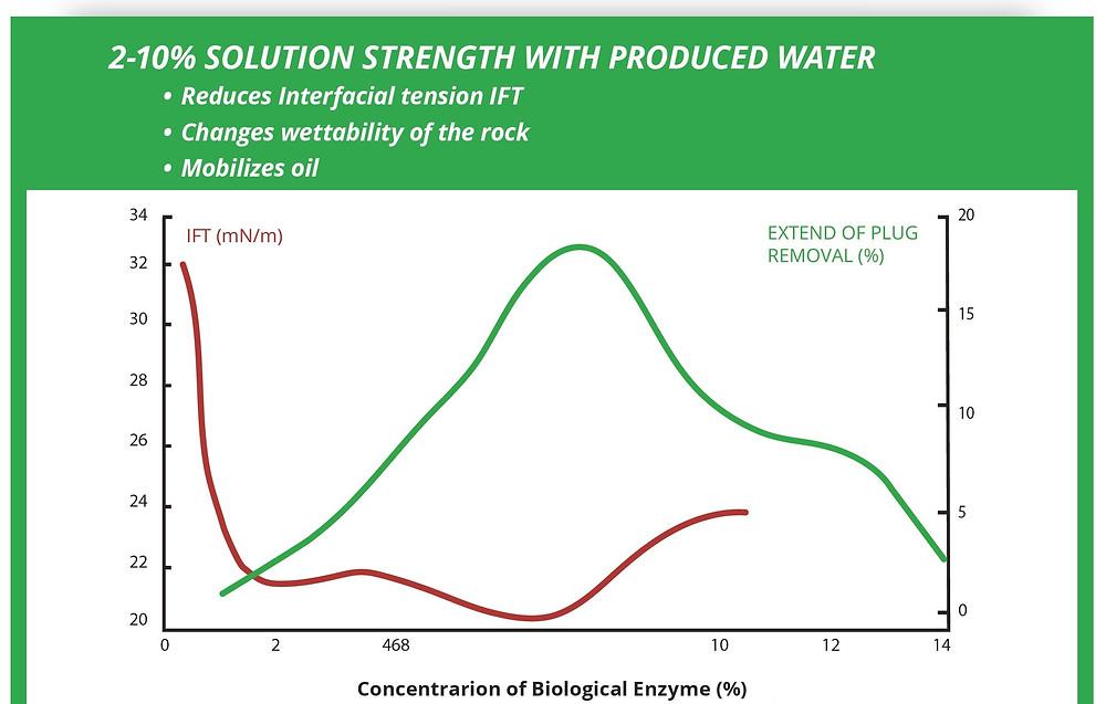 efecto de GreenZyme en reduccion de tension interfacial y su abilidad de remover el bloqueo