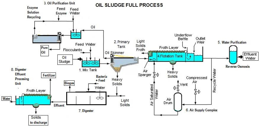oil sludge full process for wastewater affluent