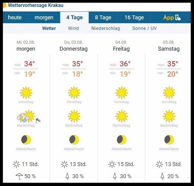 Das aktuelle Wetter in Südpolen laut Wetteronline.com