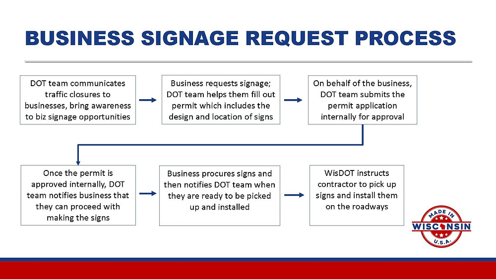 Business Signage Request Process