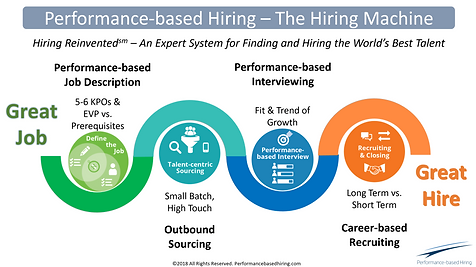 Performance Based Hiring Machine_edited.
