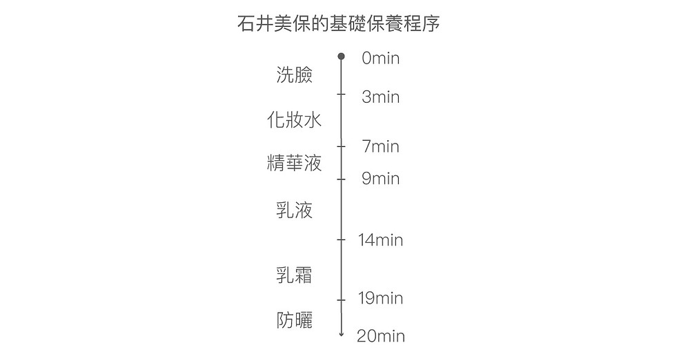 日本美容專家石井美保的每日20分鐘基本保養程序