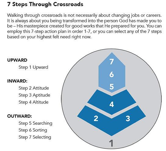 7 Steps 2020.jpg