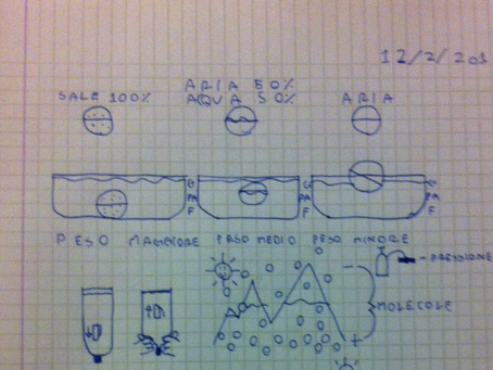 Disegnare in classe