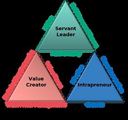 3D-Agile-Leader-Model.png