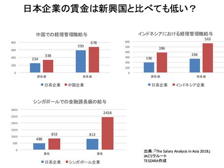 20年以上変わらない日本の初任給