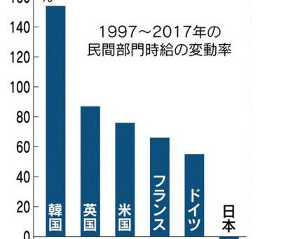 世界に遅れる日本人の賃金