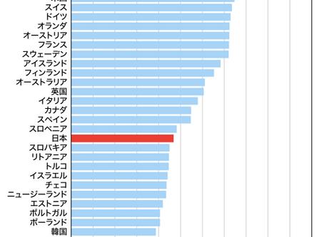 今の日本の閉塞感を英語で解消しよう