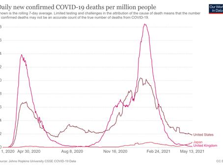 日本の100万人当たりコロナ死者数がイギリスを上回る