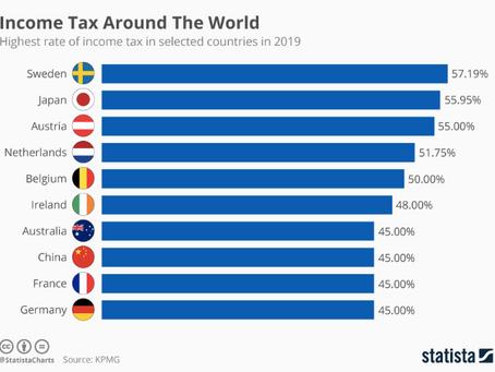 「日本は所得税が世界で二番目に重い」  世界No.1の統計調査データプラットフォームのドイツのStatista
