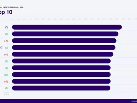 英語の記事を毎週読むのが英語上達に役立つ ジェンダーギャップ世界トップ10の国は?