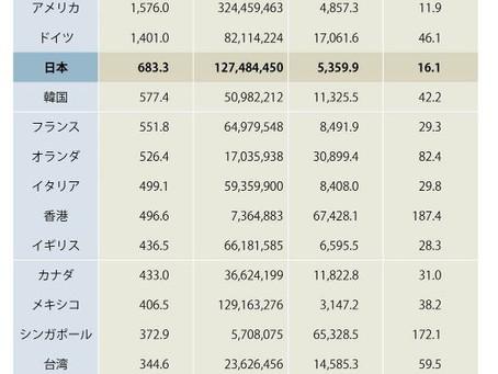 未だに英語から逃げている日本企業