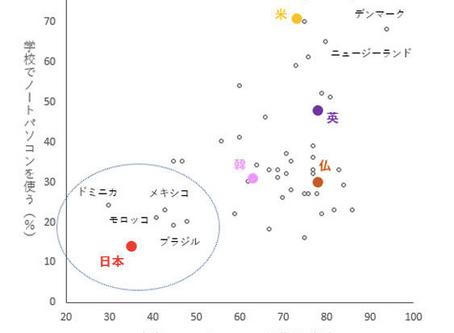日本再生に必要な英語力向上