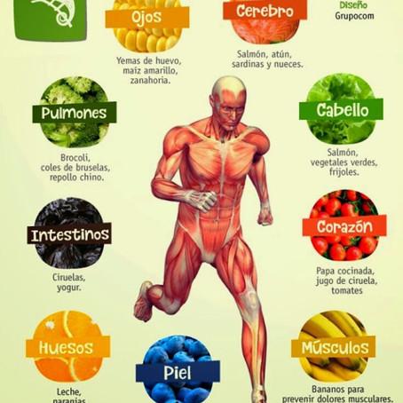 Realmente tu dieta te favorece??