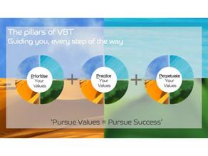 The VBT Method