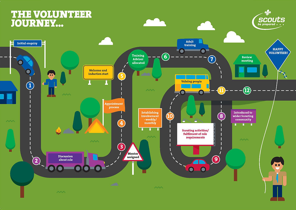 The Volunteer Journey