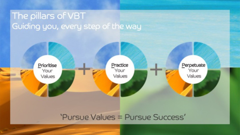 The pillars of VBT: Guiding you, every step of the way
