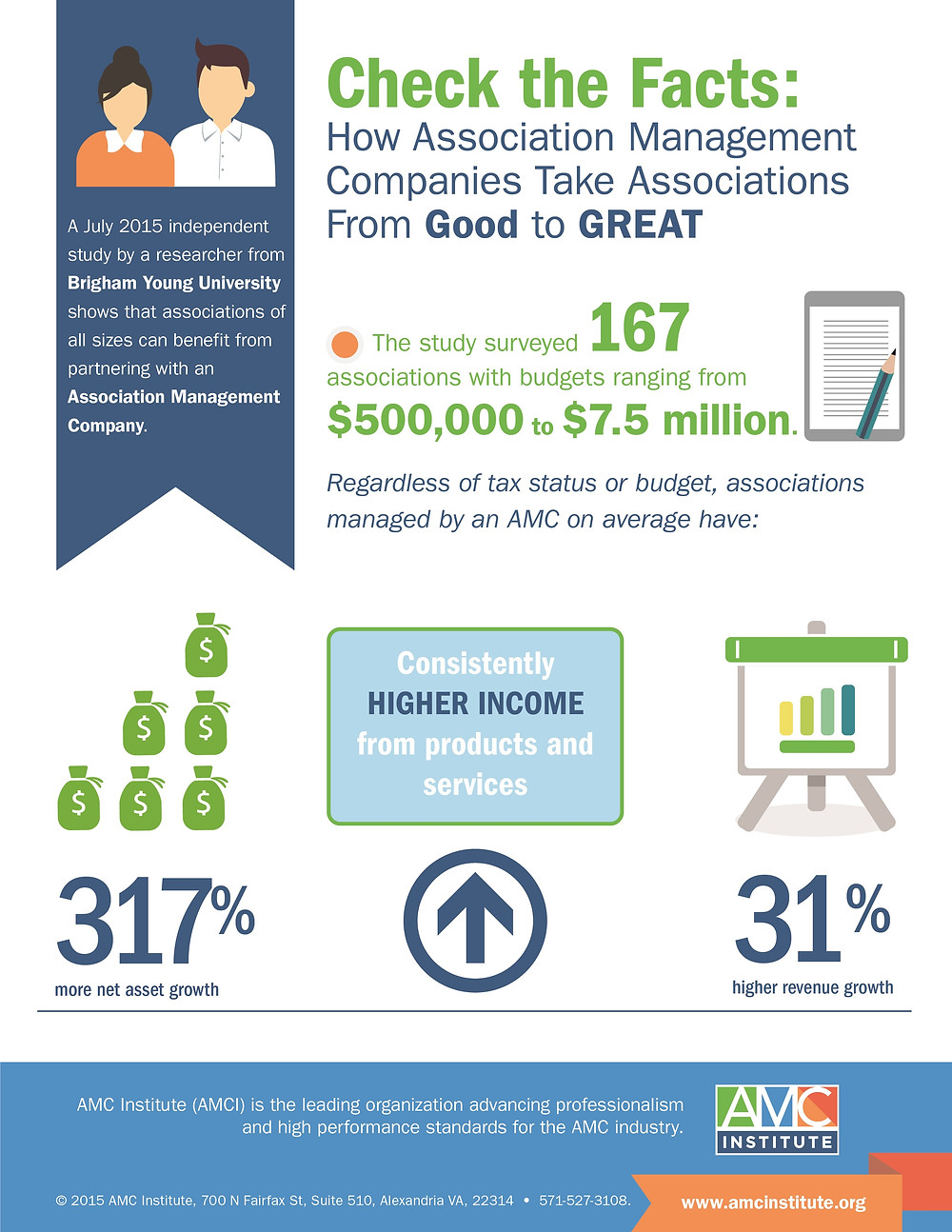 Infographic from AMCI