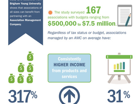 New Research Finds Associations Managed by AMCs Enjoy Strong Net Revenue, Asset Growth
